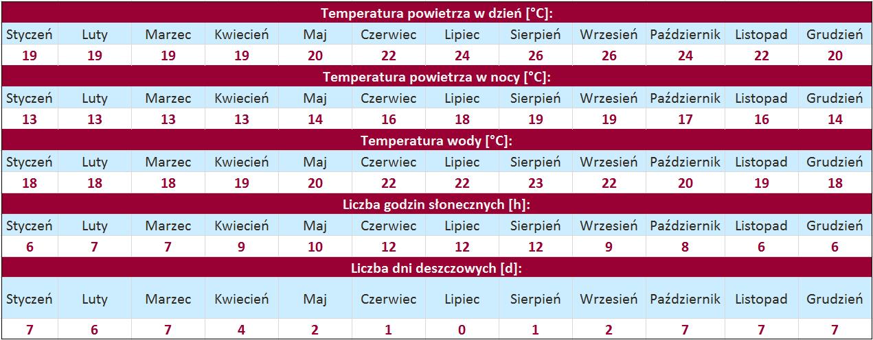 tabela temperatur